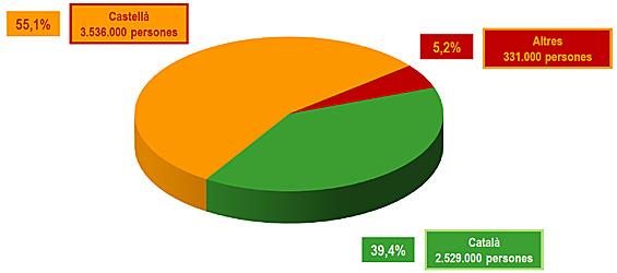 Percentatges de primeres llengües dels habitants de Catalunya