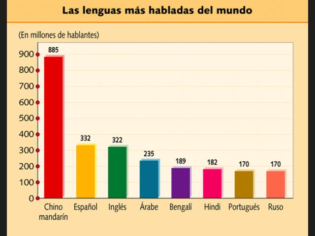 Llengües parlades al món