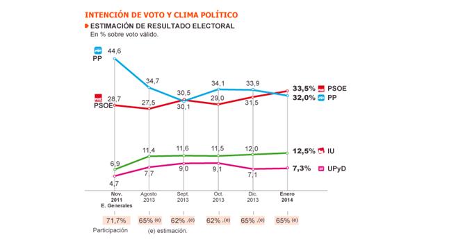 Gràfic d'estimació de vot als partits estatals a les eleccions generals (Gener 2014). Font: El País i Metroscopia.