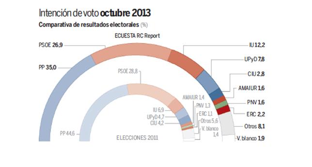 Percentatges d'intenció de vot a les eleccions generals (Octubre 2013). Font: NC Report per a La Razón