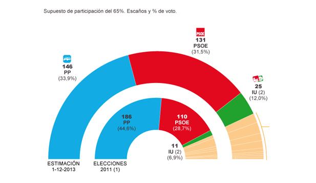 Escons que obtindrien els partits a unes eleccions generals. (Novembre 2013). Font: Metroscopia per a El País.