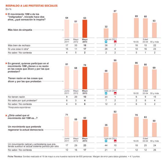 Enquesta Metroscopia per El País sobre el recolzament a les protestes socials. Maig 2013
