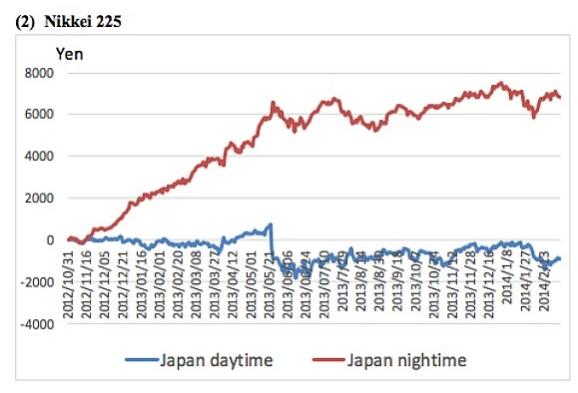 Pujada de la borsa japonesa de dia (blau) i de nit (vermell).