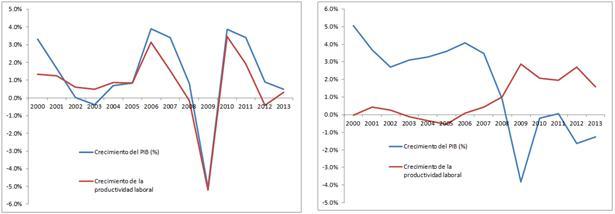 Nivells de creixement del PIB i de la productivitat laboral d'Espanya (esquerra) i Alemanya (dreta). Font: Conference Board per a la productivitat laboral i FMI pel PIB