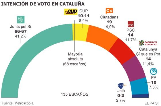 Enquesta de Metroscopia per al diari El País, publicada el 21 de setembre
