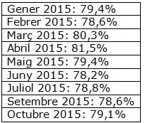 Figura 2. Atur com a un dels 3 problemes principals a Espanya Dades CIS, 2015