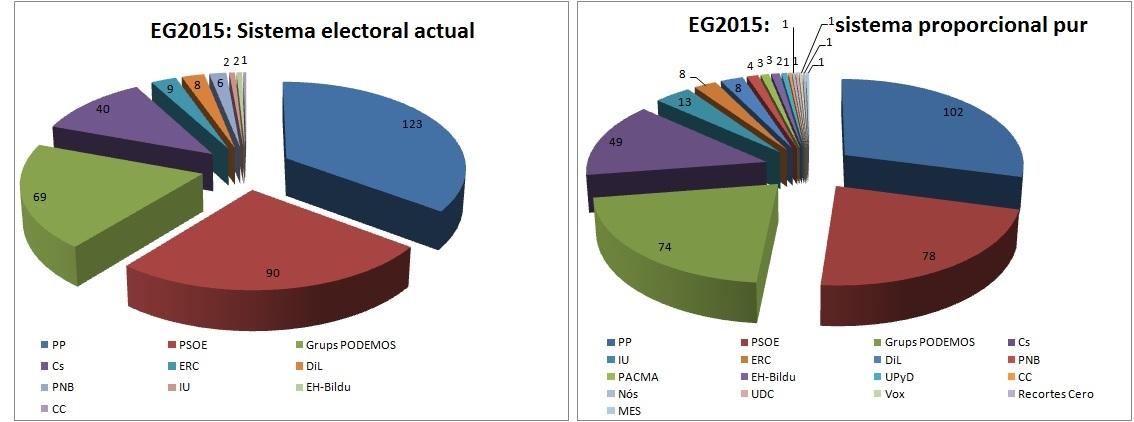 eg2015 - gràfic article Quim Bosch