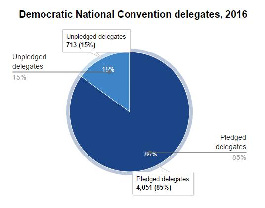2. Delegats