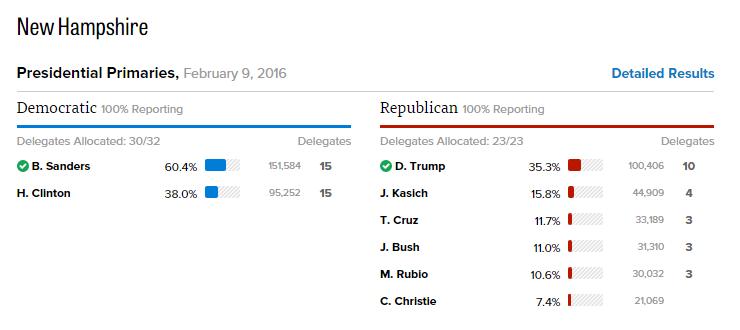 4. Resultats New Hampshire