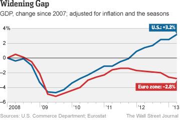 Clar contrast entre els EUA (mesures contracícliques) i l'eurozona (mesures procícliques)
